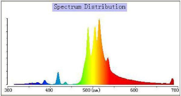 lumatek dual spectrum 600 watt hps